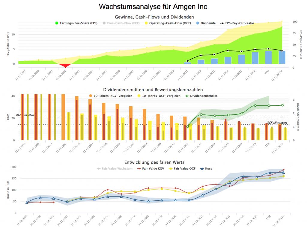 Wachstumsanalyse für Amgen Inc