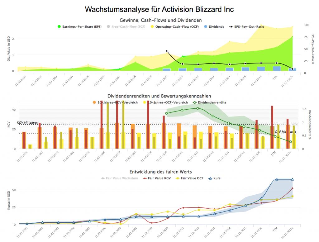 Wachstumsanalyse für Activision Blizzard Inc