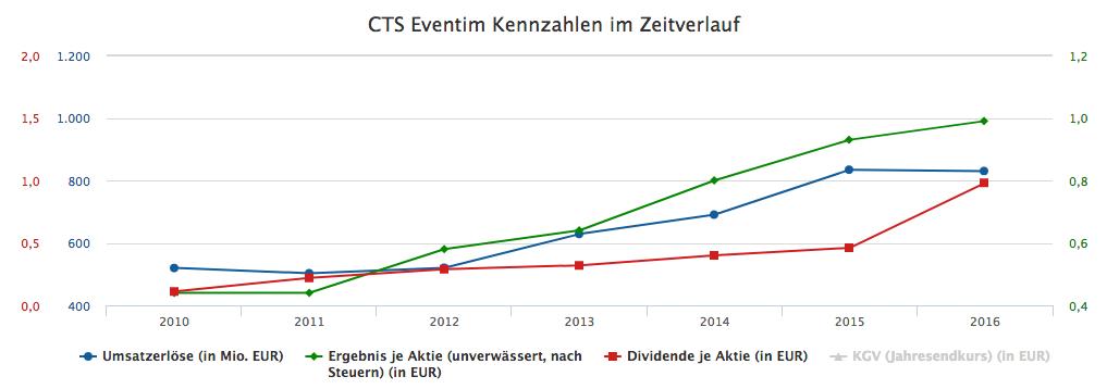 Eventium Analyse bei Finanzen.net