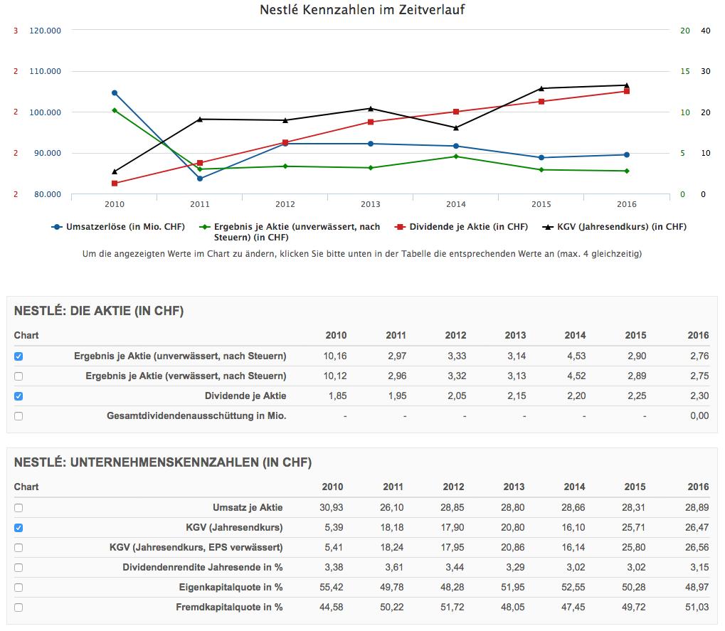 Nestle Bilanz von finanzen.net