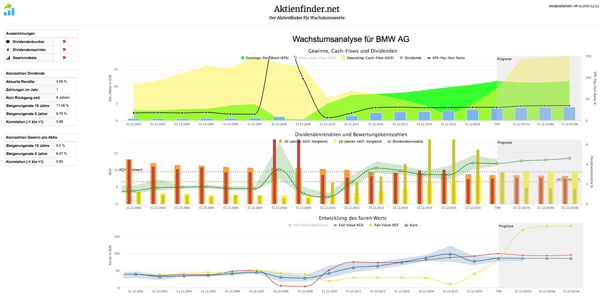 Wachstumsanalyse für BMW AG