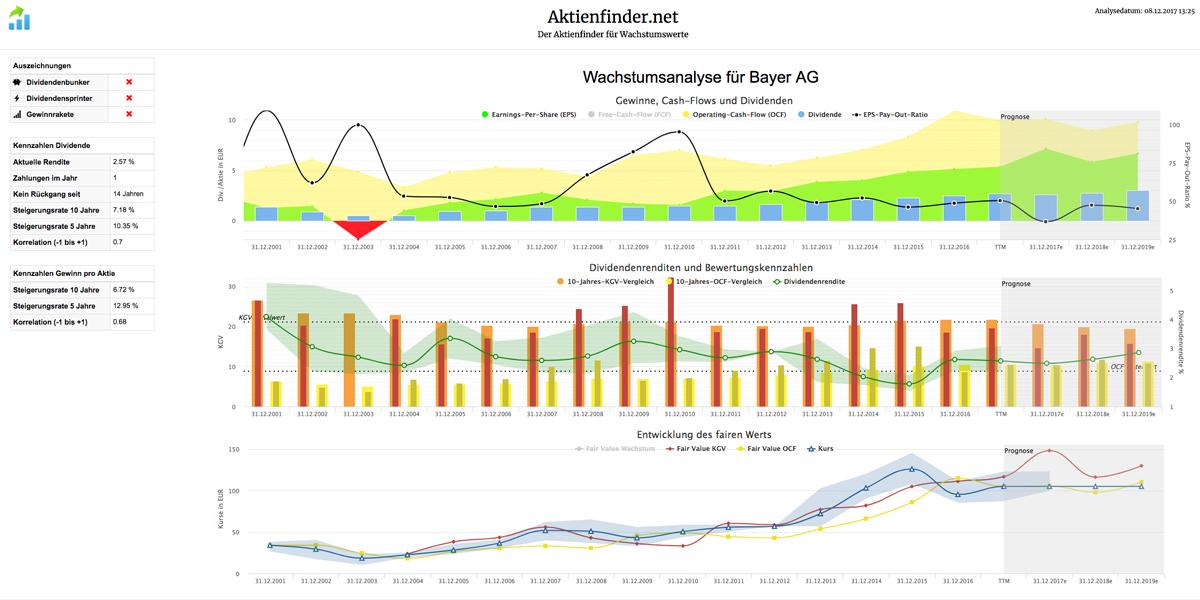 Wachstumsanalyse für Bayer AG
