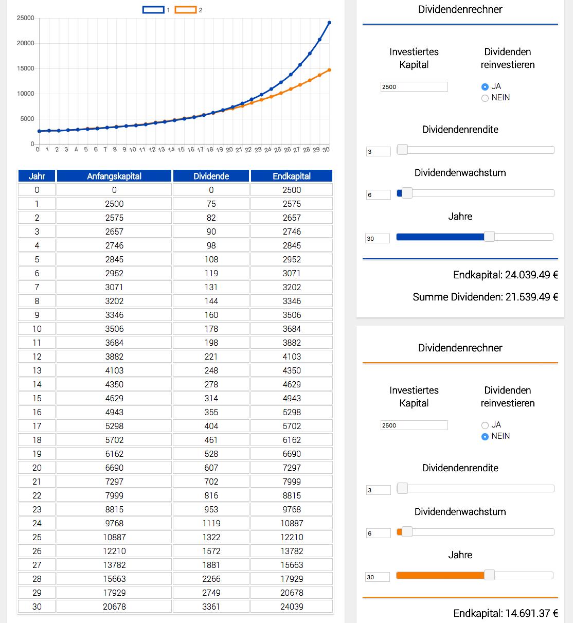 Dividenden Rechner von http://tipps-zum-investieren.de/tools/dividenden-rechner/