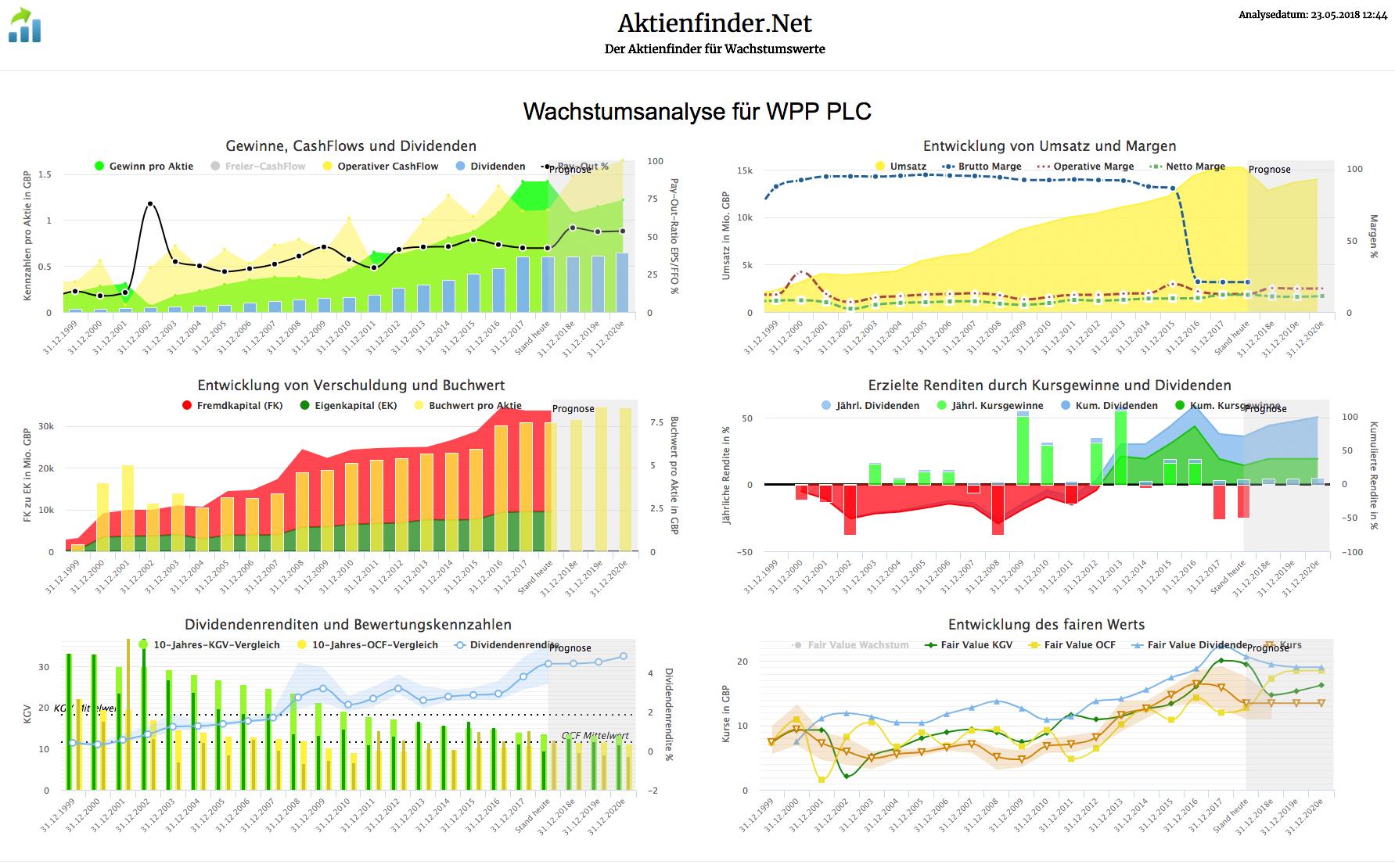 Wachstumsanalyse für WPP PLC