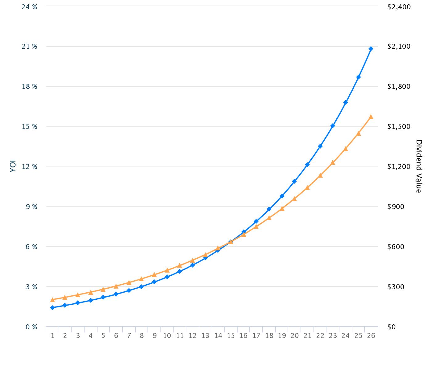 Apple (blau) und S&P 500 (gelb)