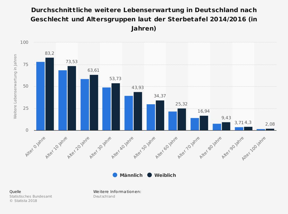 Durchschnittliche weitere Lebenserwartung in Deutschland nach Geschlecht und Altersgruppen laut der Sterbetafel 2014/2016 (in Jahren) Quelle: Statista.com