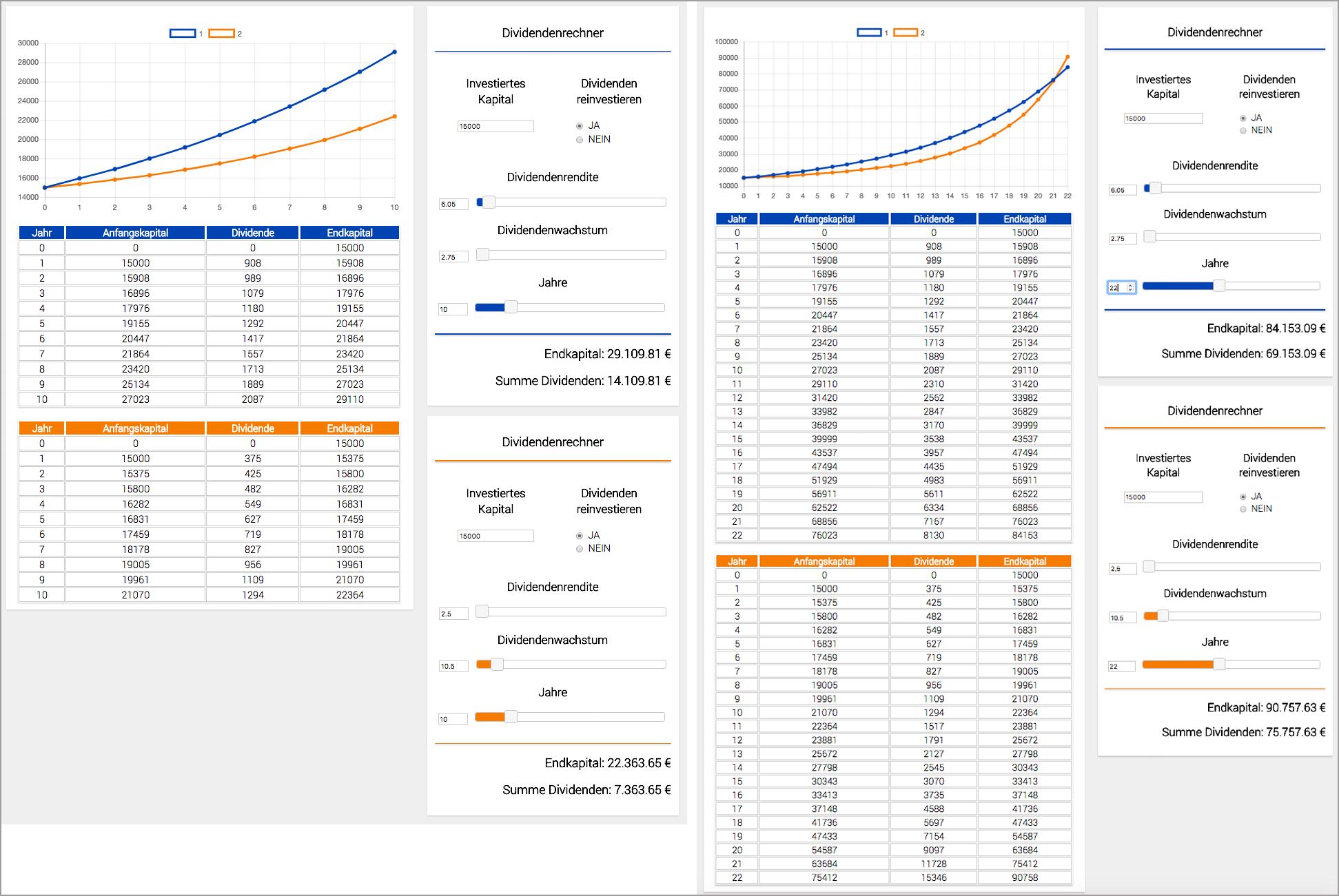 Dividenden-Rendite vs. Dividenden-Wachstum