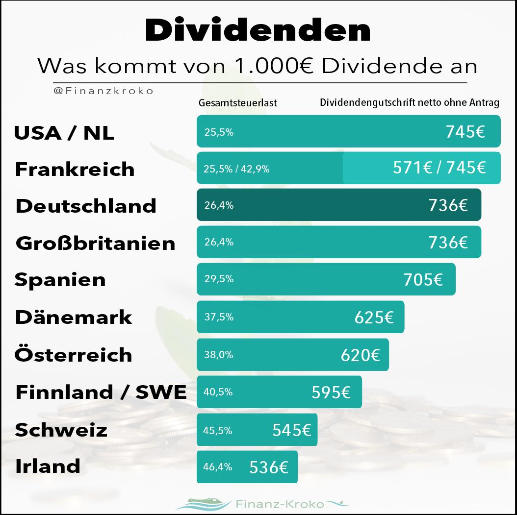 Was von 1000 € Dividende ankommt - Finanz-Kroko