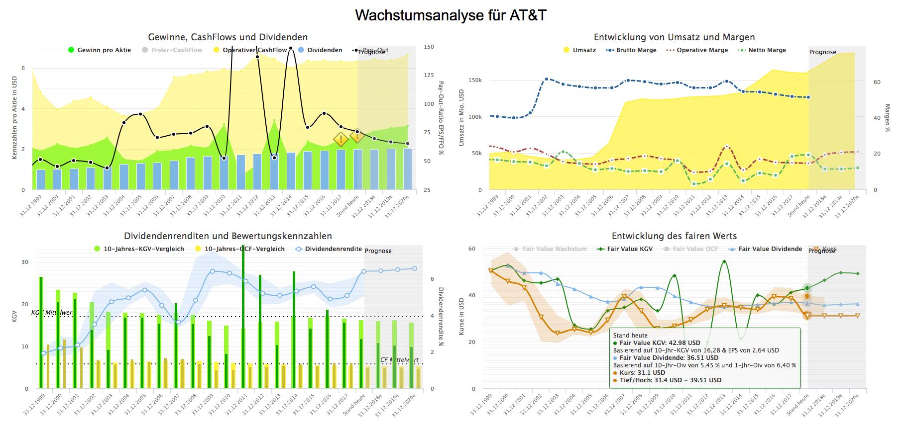 Wachstumsanalyse für AT&T