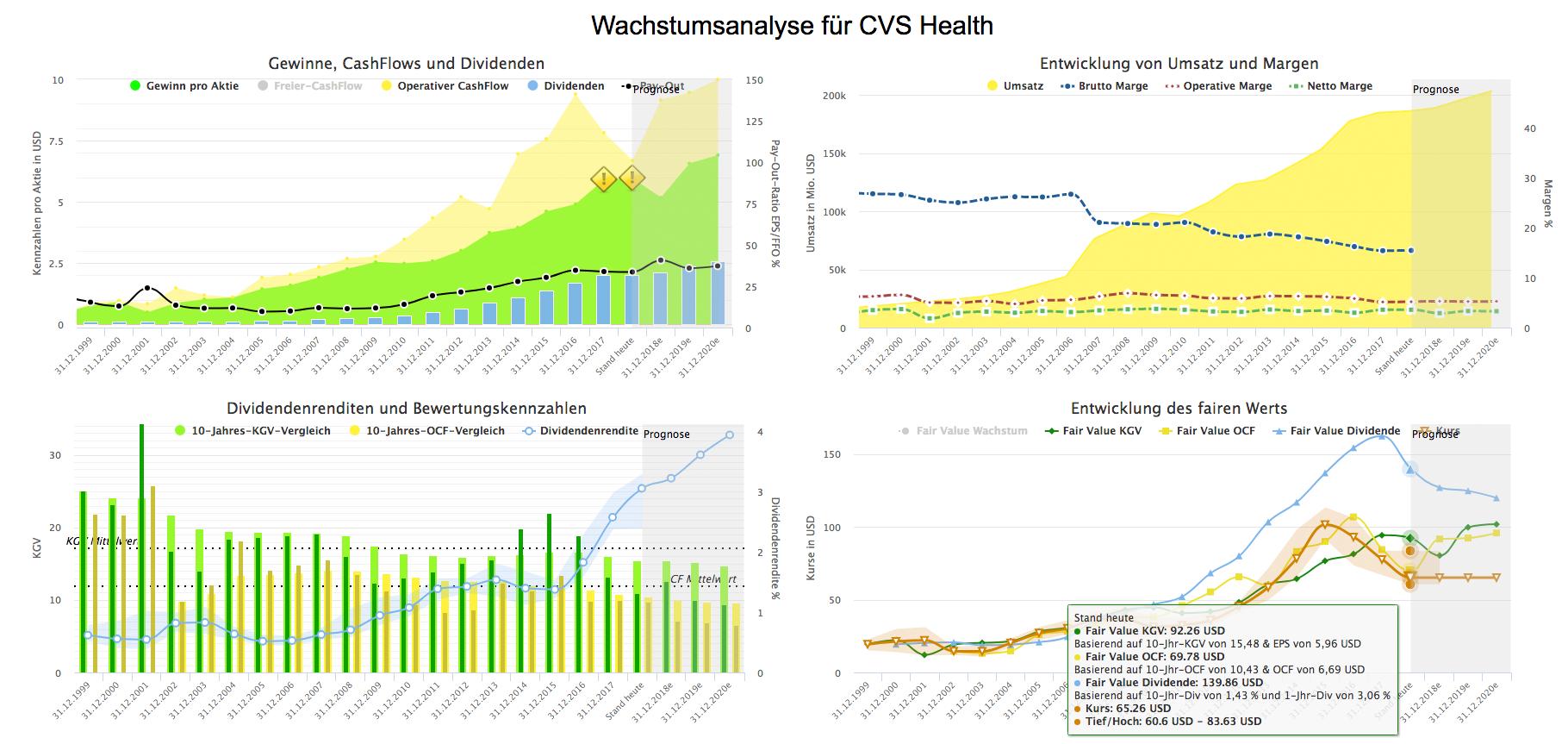 Wachstumsanalyse-CVS-Health-Juli-2018 (Quelle: Aktienfinder.net)