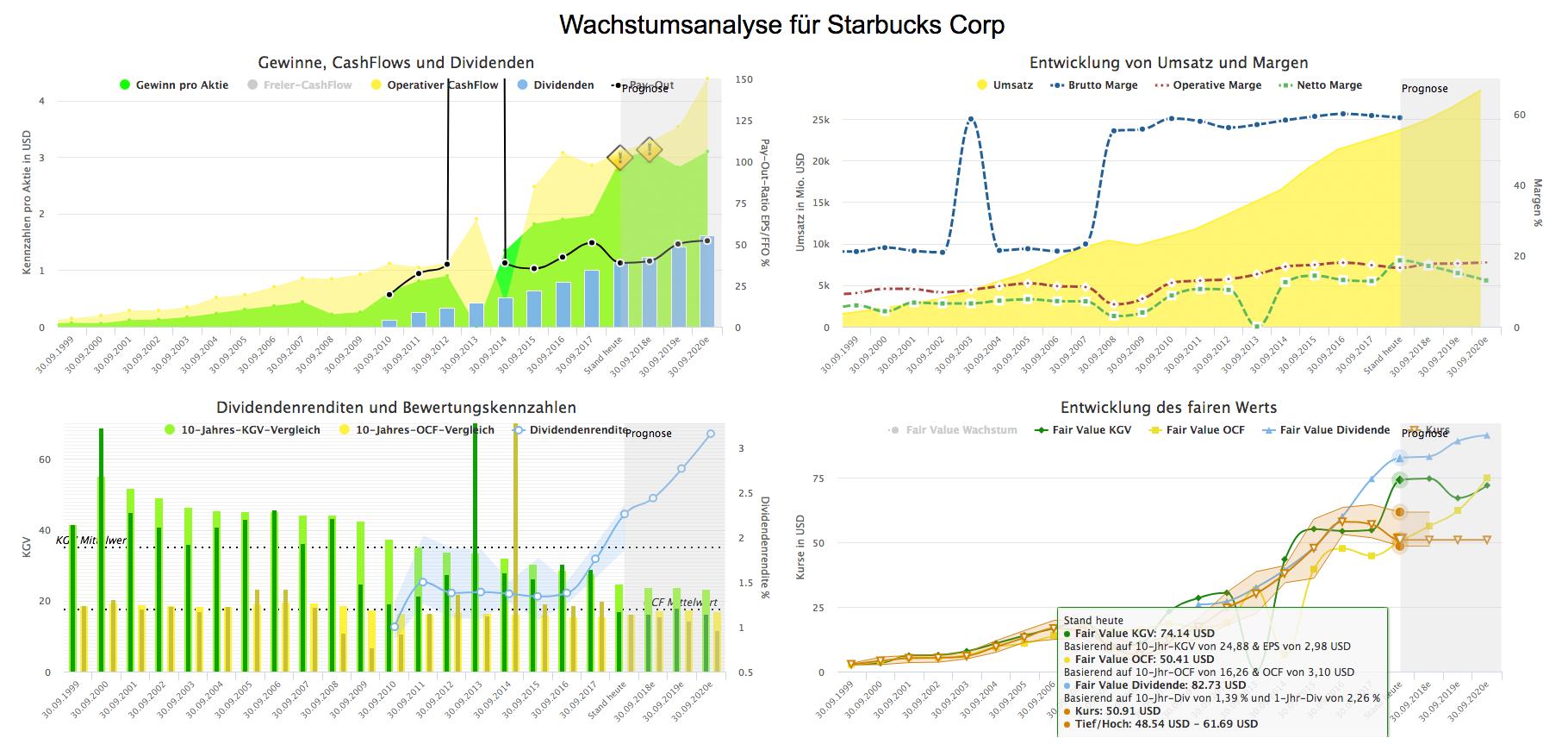 Wachstumsanalyse-Starbucks-Corp-juli-2018