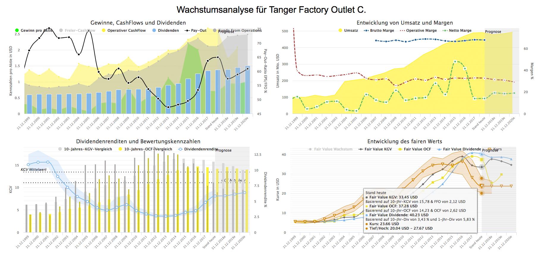 Wachstumsanalyse für Tanger Factory Outlet (Quelle: aktienfinder.net)