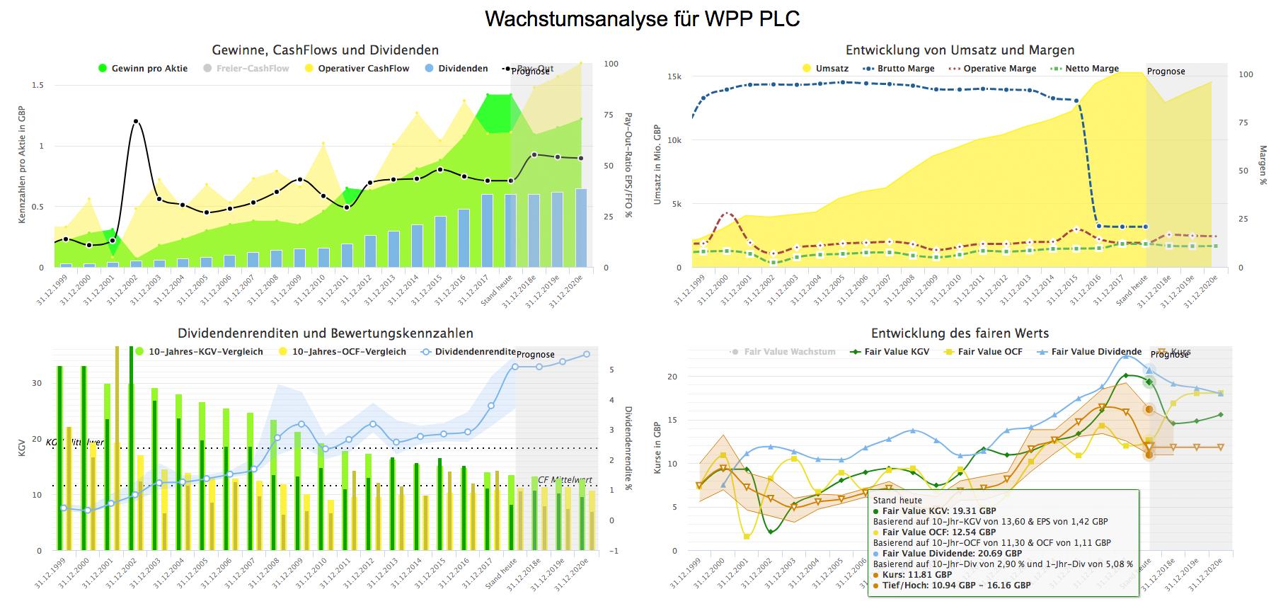 Wachstumsanalyse-WPP-PLC-Juli-2018 (Quelle: Aktienfinder.net)