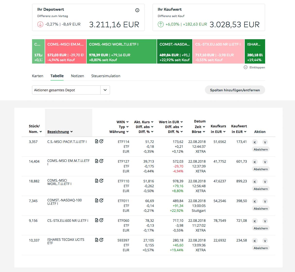 comdirect ETF Status August 2018