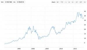 AT+T Chart von 1990 bis 2018