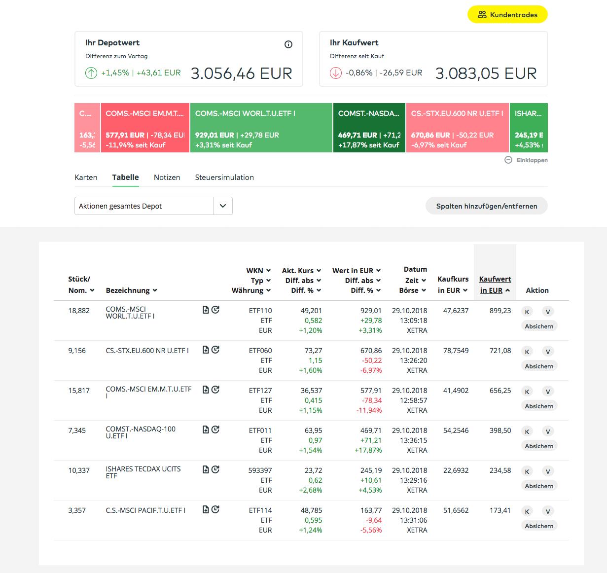 ETF-Sparplan Oktober-2018 Comdirect