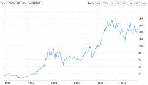 IBM Chart von 1990 bis 2018