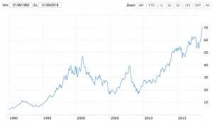 Merck Chart von 1990 bis 2018