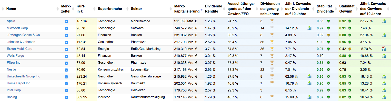 Top-12-Aktienwerte. Quelle: Aktienfinder.net