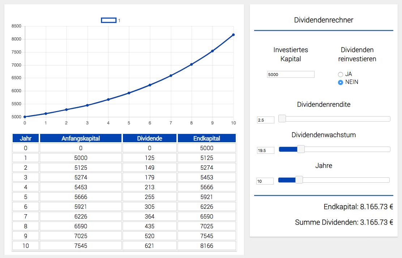10-Prozent-Dividende (Quelle: http://tipps-zum-investieren.de/tools/dividenden-rechner/)