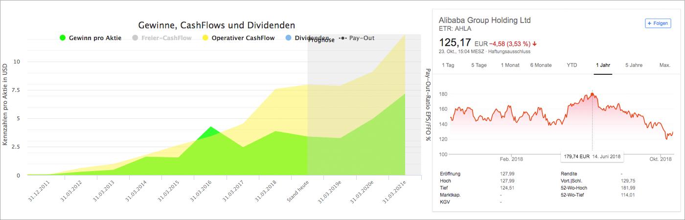 Wachstumsanalyse und Chart für Alibaba (Quelle: Aktienfinder.net und Google Finanzen)