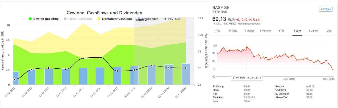 Wachstumsanalyse und Chart für BASF SE (Quelle: Aktienfinder.net und Google Finanzen)