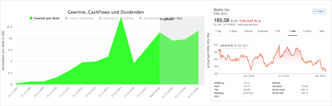 Wachstumsanalyse und Chart für Baidu (Quelle: Aktienfinder.net und Google Finanzen)