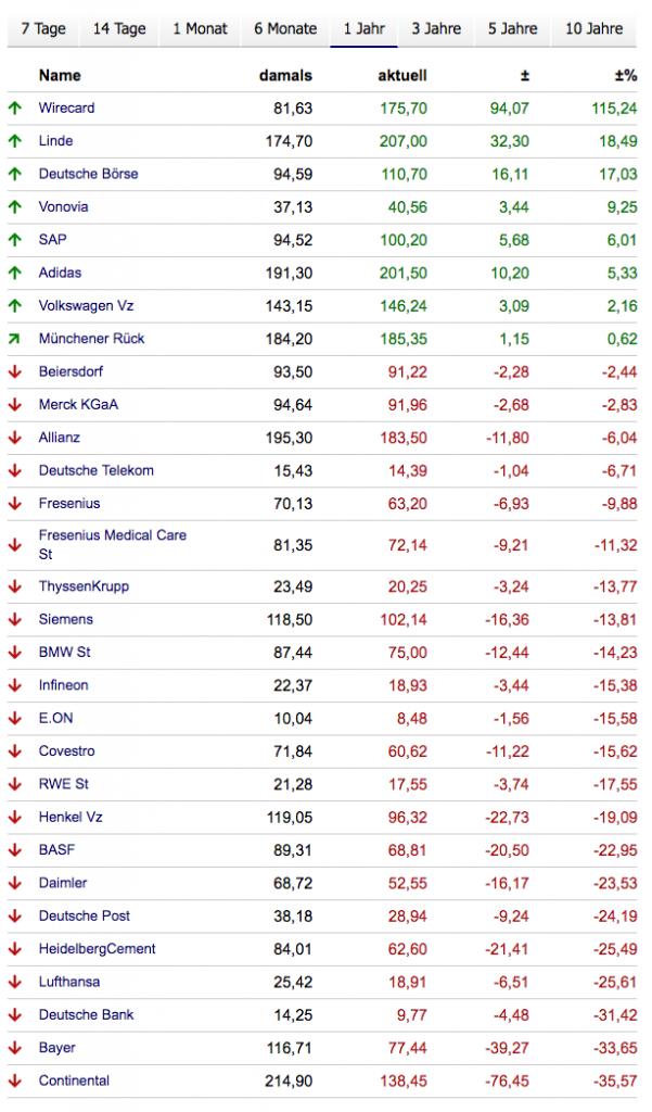 DAX - die einzelnen Aktien im Überblick (Quelle boerse.de)