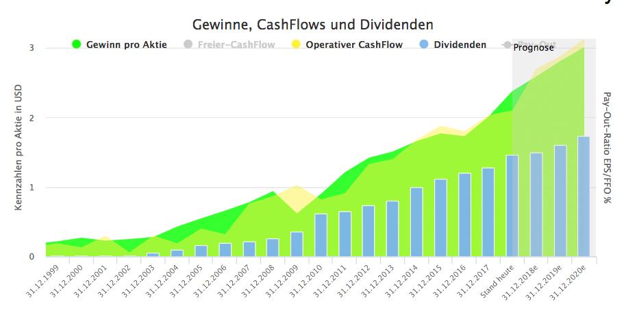 Fastenal Gewinn und Dividende (Quelle: Aktienfinder.net)