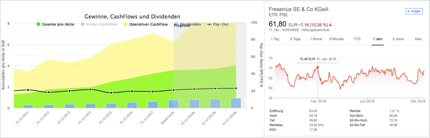 Wachstumsanalyse und Chart für Fresenius SE & Co KGaA (Quelle: Aktienfinder.net und Google Finanzen)