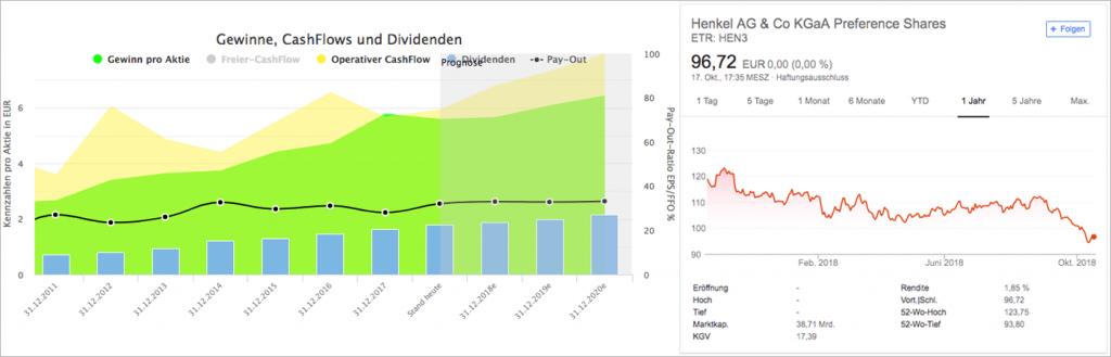Wachstumsanalyse und Chart für Henkel AG & Co KGaA (Quelle: Aktienfinder.net und Google Finanzen)