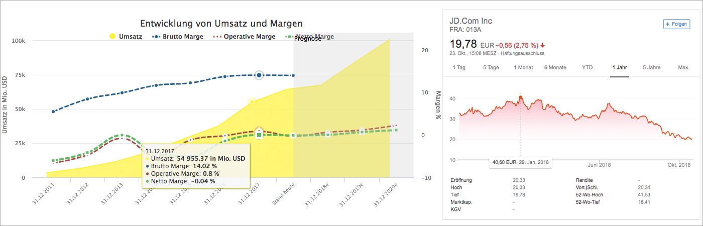 Wachstumsanalyse und Chart für JD.com (Quelle: Aktienfinder.net und Google Finanzen)