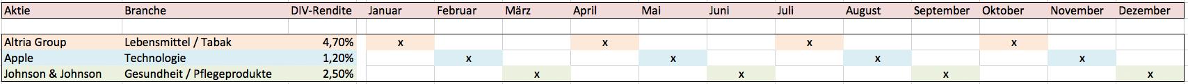 Mit 3 Aktien jeden Monat Dividende erhalten (Paket 2)