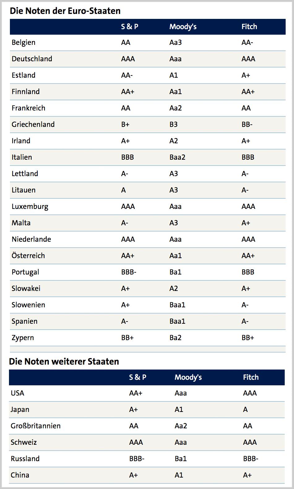 Wie kreditwürdig sind welche Staaten? Moody's, Fitch und Standard & Poor's. Quelle: https://www.tagesschau.de/