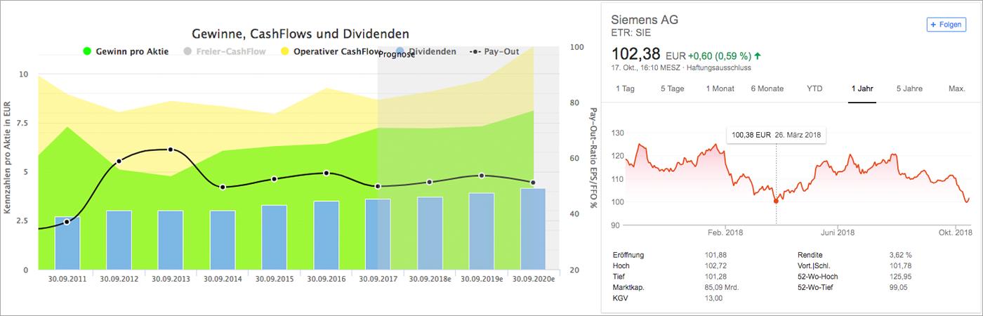 Wachstumsanalyse und Chart für Siemens AG (Quelle: Aktienfinder.net und Google Finanzen)
