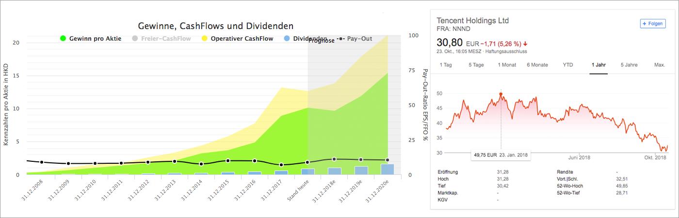 Wachstumsanalyse und Chart für Tencent (Quelle: Aktienfinder.net und Google Finanzen)