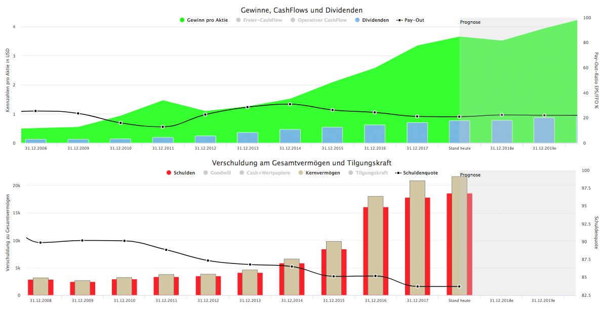 Wachstumsanalyse Bank of the Ozarks (Quelle: Aktienfinder.net)