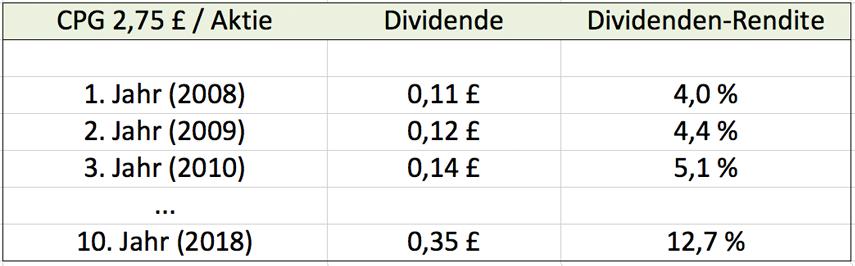 CPG Dividenden-Wachstum