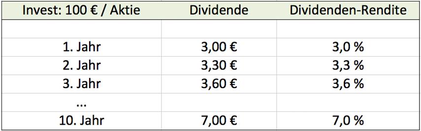 Dividendensteigerung
