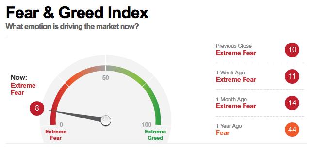 Fear-Greed-Index (November 2018)