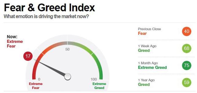 Fear-Greed-Index (Februar 2018)