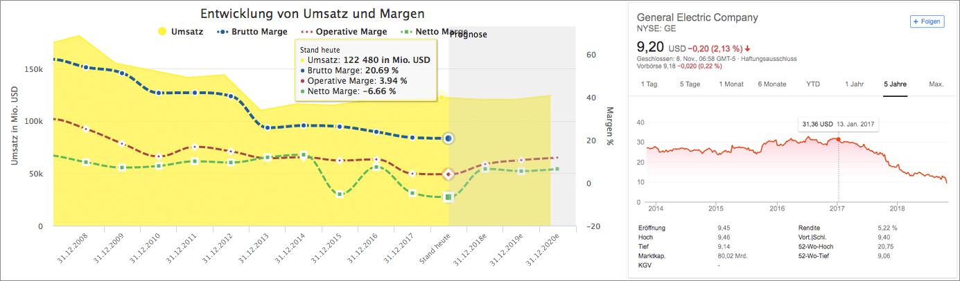 Umsatz und Chart von General Electric (Quelle: Aktienfinder.net und Google.de)