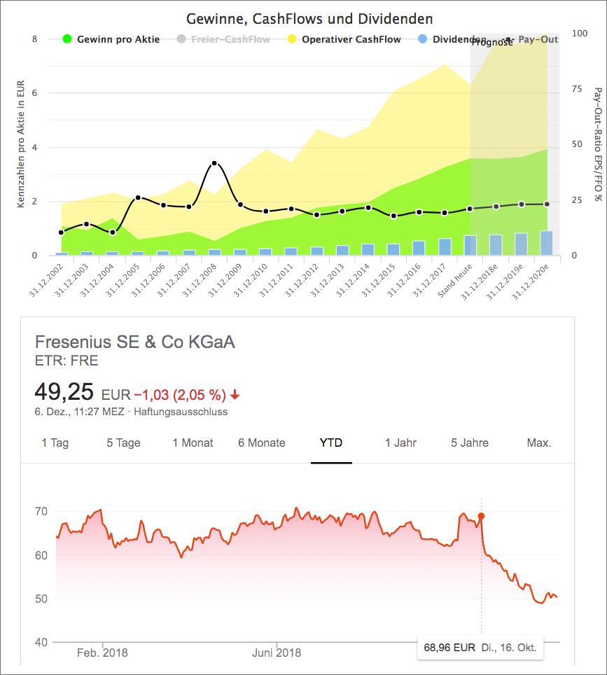Wachstumsanalyse für Fresenius SE & Co KGaA (Quelle: Aktienfinder.net)