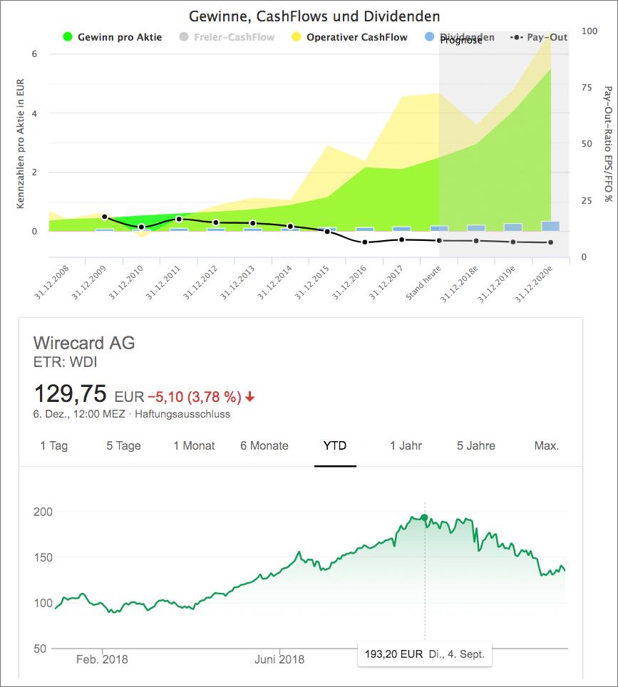 Wachstumsanalyse für Wirecard (Quelle: Aktienfinder.net)