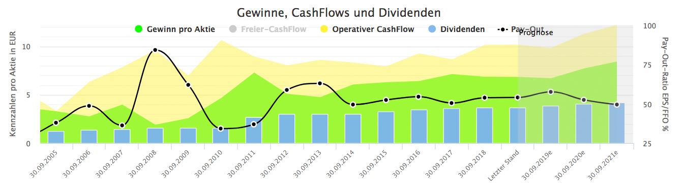 Siemens AG: Dividende und Gewinne (Quelle: Aktienfinder.net)