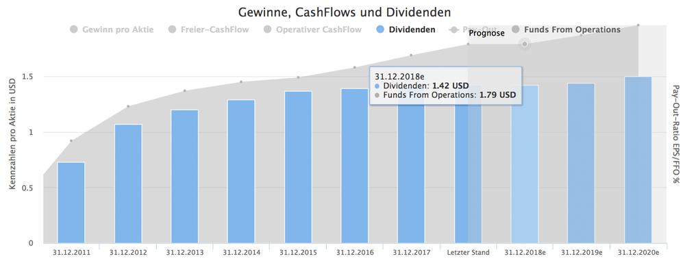 Stag Industrial Dividendenwachstum
