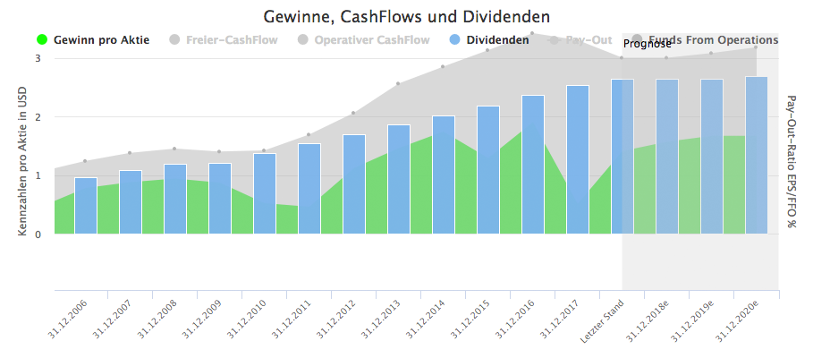 Wachstumsanalyse für Omega Healthcare Investors