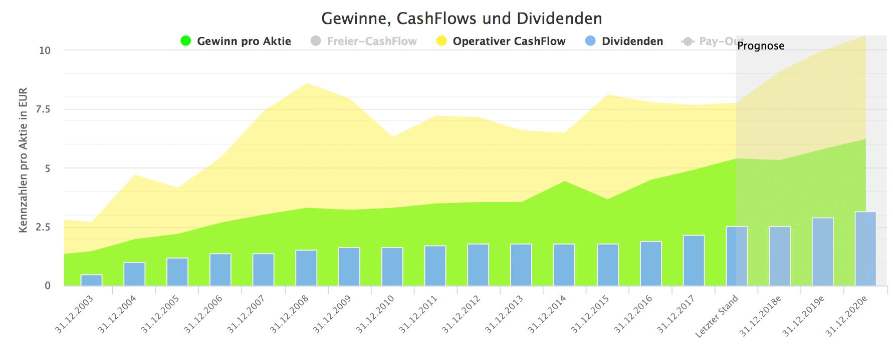 Vinci: Dividende, CashFlow und Gewinne.
