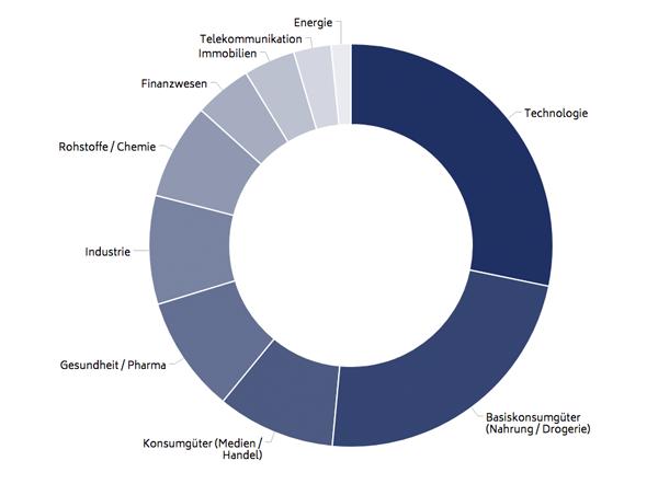 Portfolio - Aufteilung in Sektoren