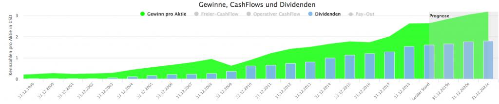 Fastenal Aktie - Gewinne und Dividende